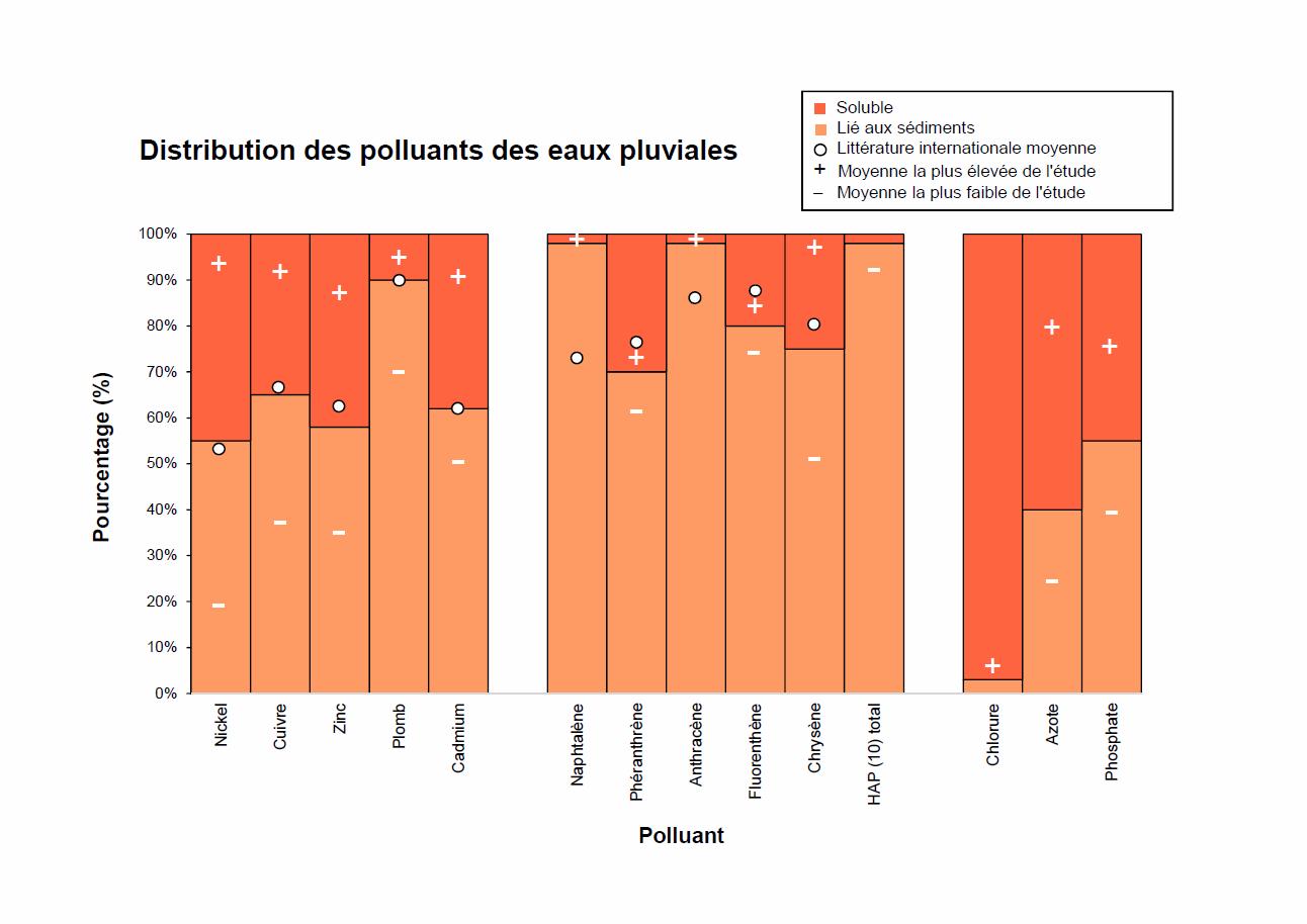 Distribution des polluants 63