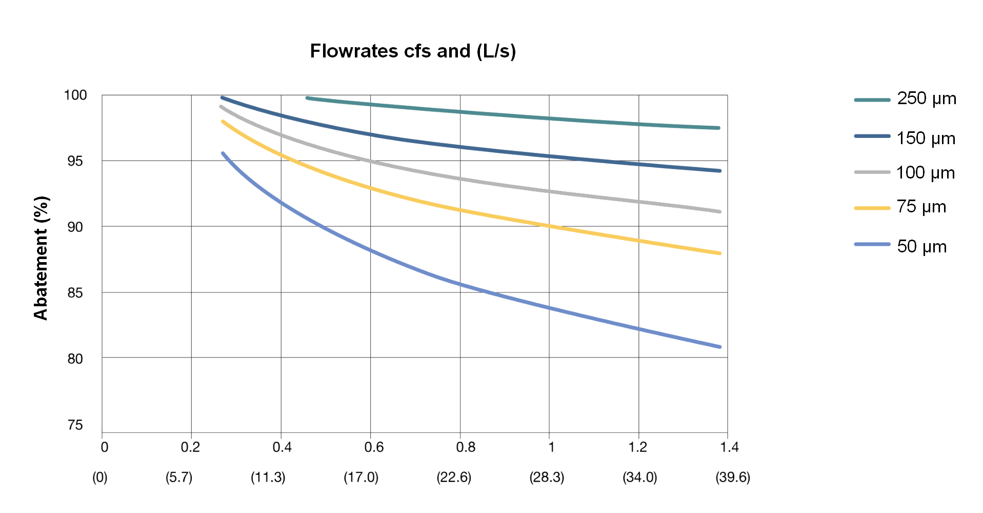 Flowrates Downstream EN