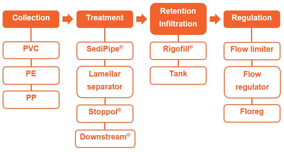 Processus eaux pluviales_EN_trsprt 02