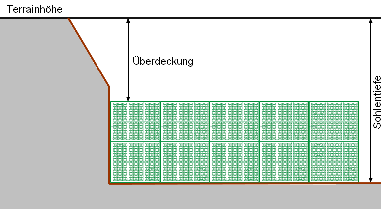 Überdeckung DE