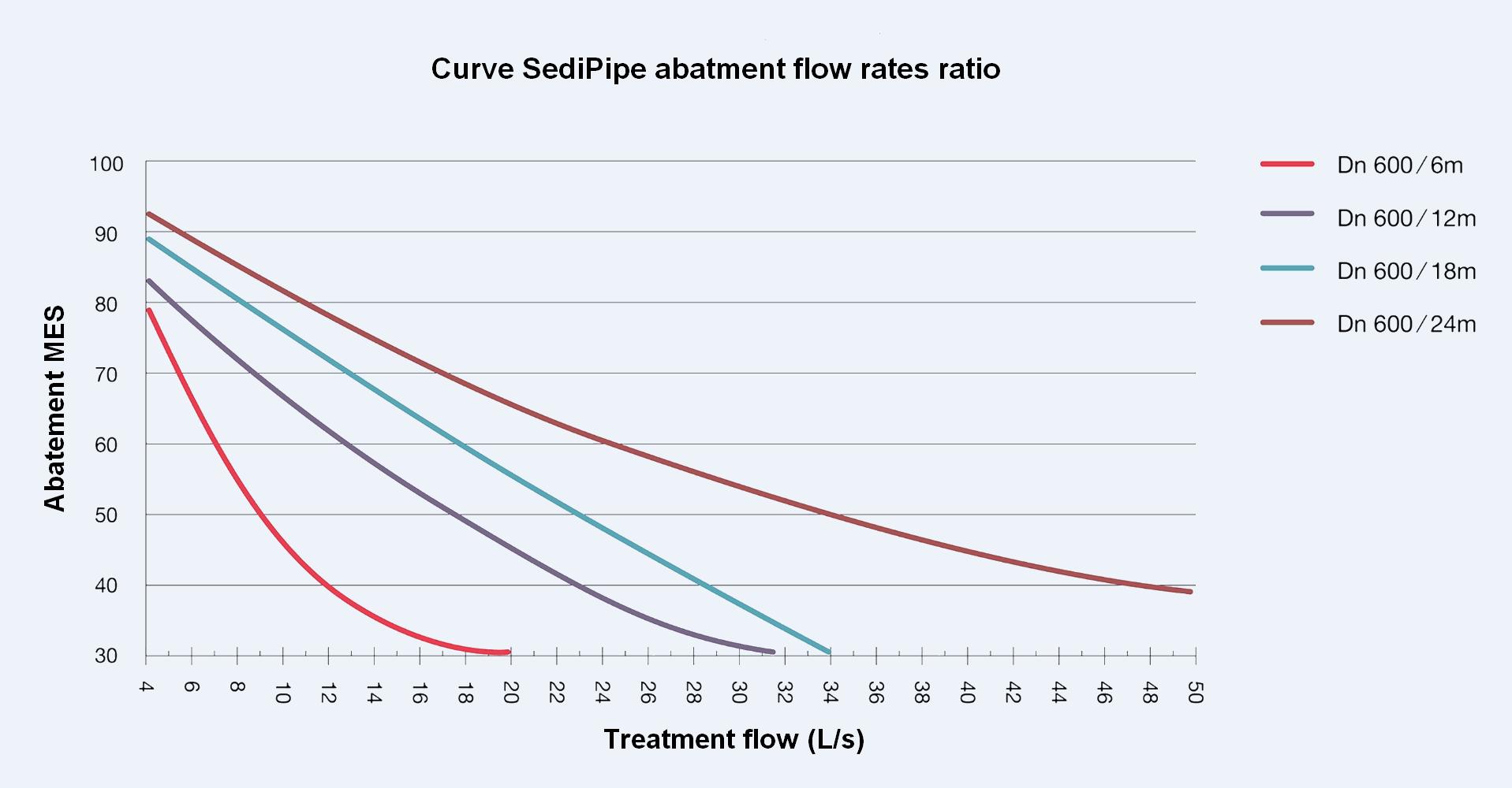 SediPipe abatment flow