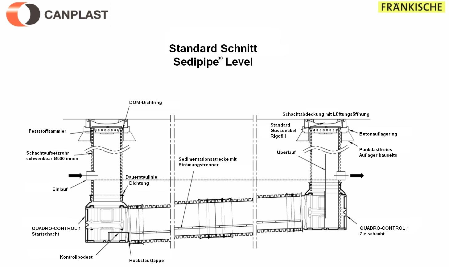Standard Schnitt