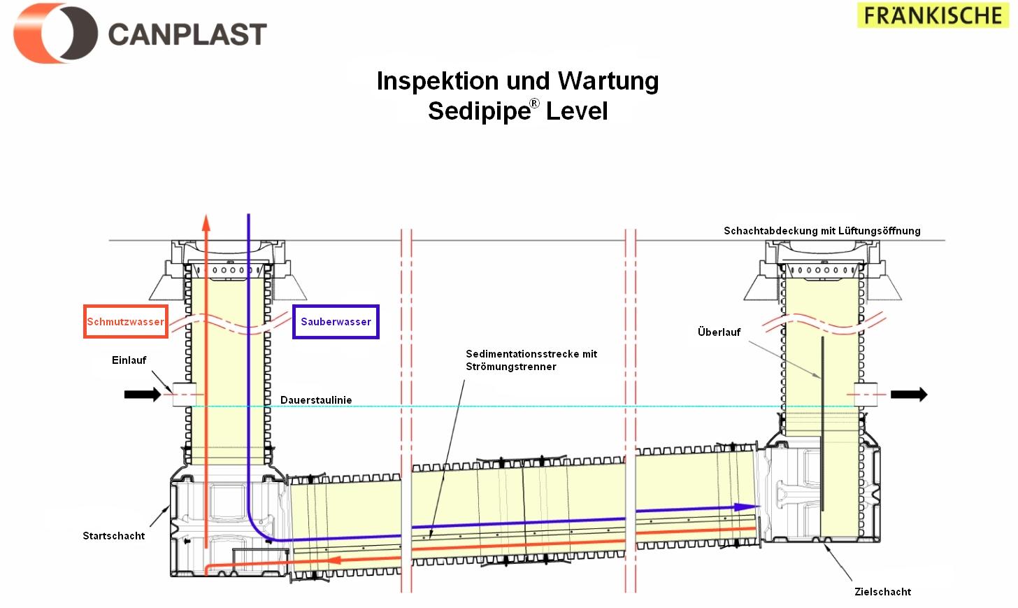 SediPipe Level DE 02