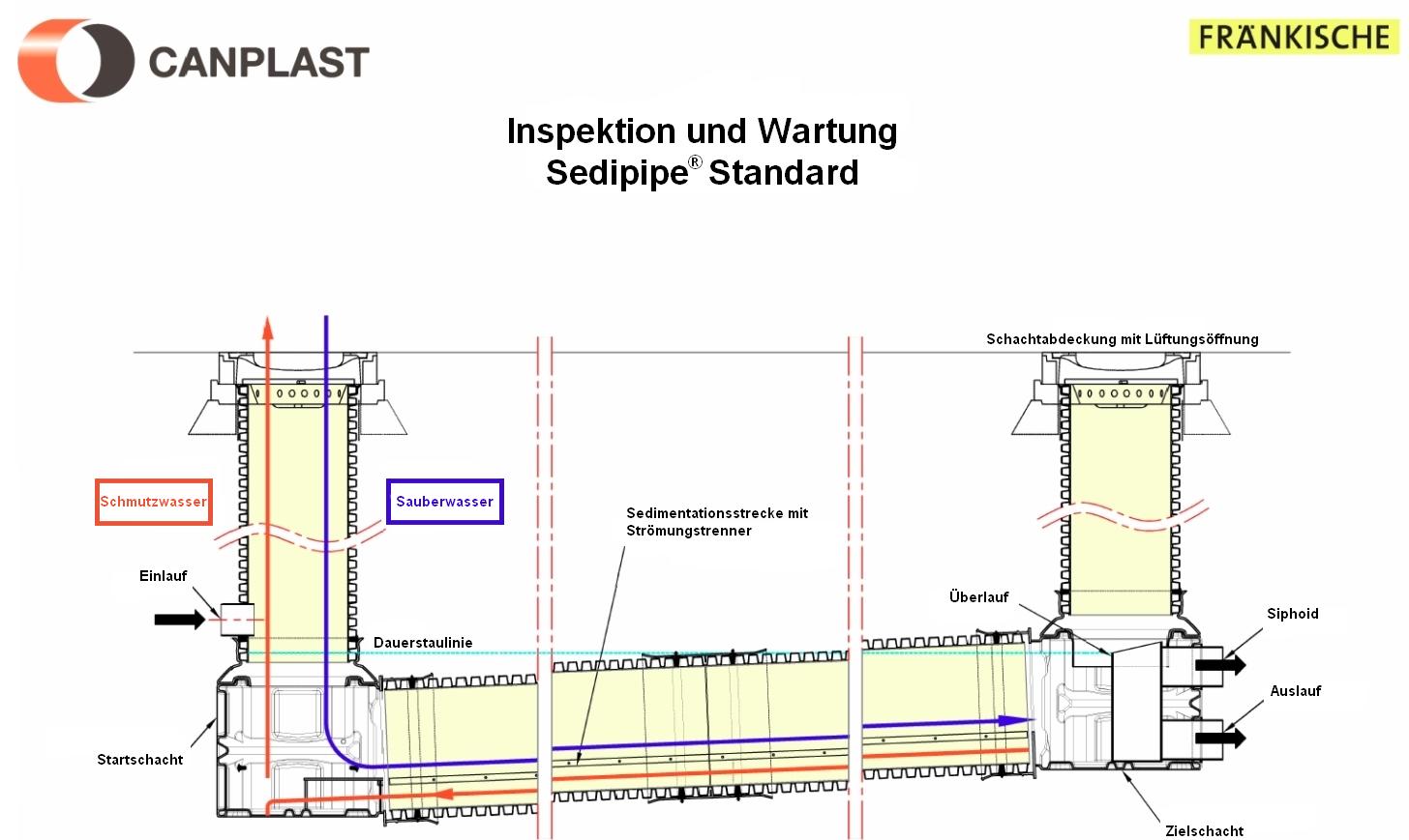 SediPipe Standard DE