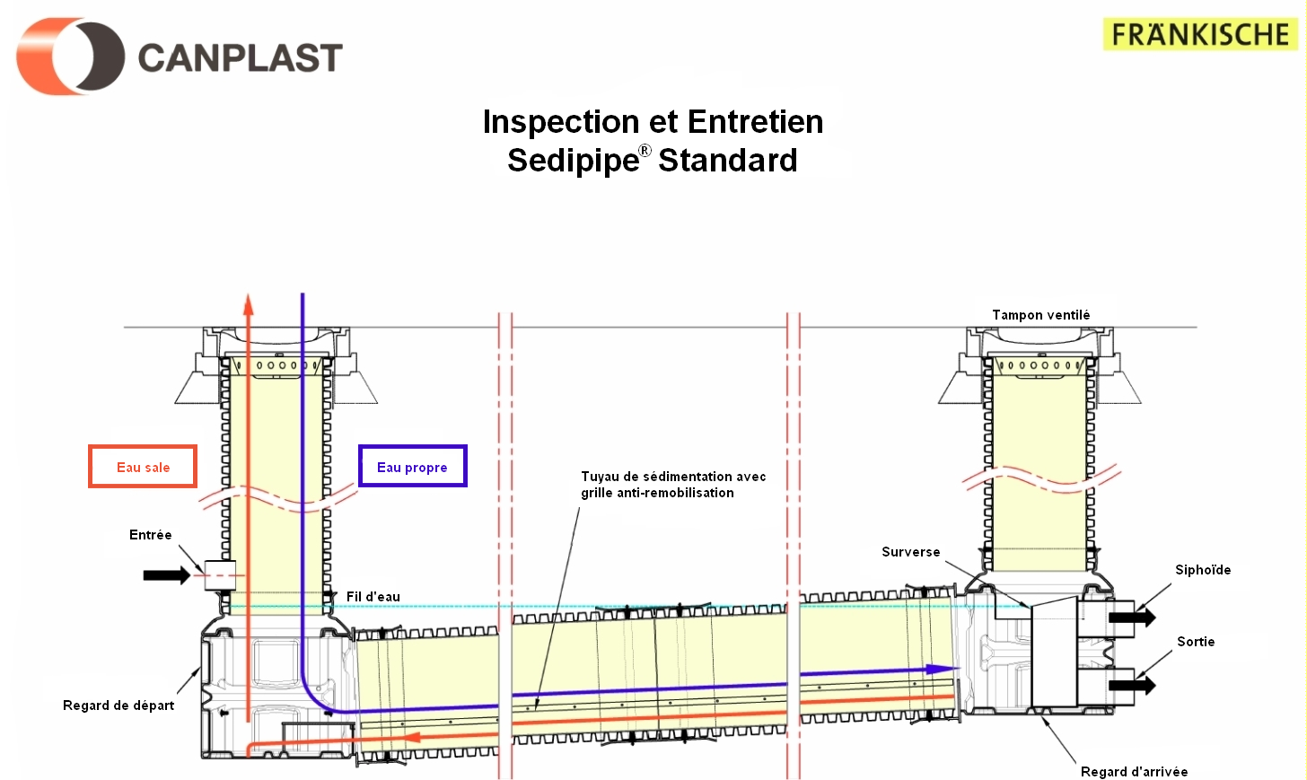 SediPipe Standard