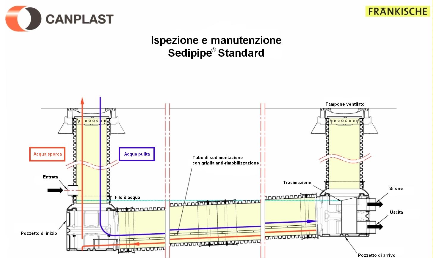 SediPipe Standard IT